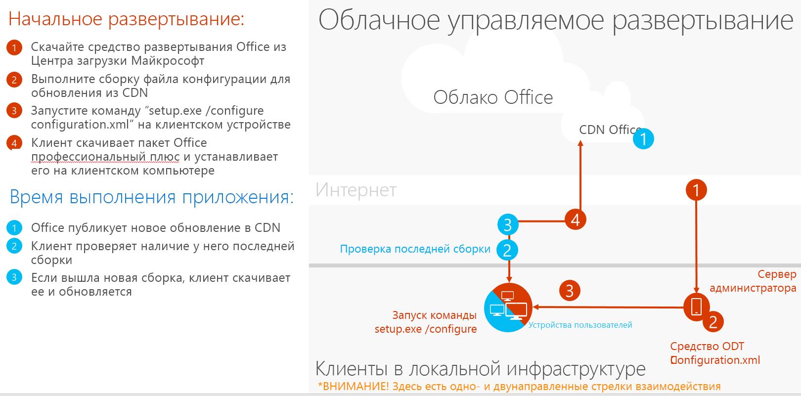 Развертывание с среде Cloud Managed
