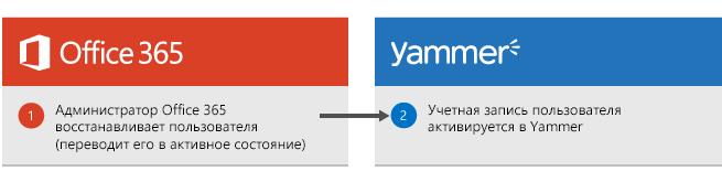 Схема, на которой показано, что когда администратор Office365 восстанавливает пользователя, происходит включение пользователя в Yammer.