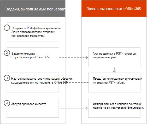 Интеллектуальный импорт в Office 365