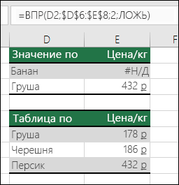 Пример использования функции ВПР со значением ИСТИНА для аргумента интервальный_просмотр, при котором возможны ошибочные результаты