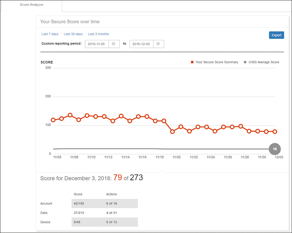 "Вкладка ""Score Analyzer"" в средстве Office365 Secure Score"