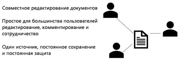 Общий доступ, совместное редактирование и примечания в PowerPoint Online