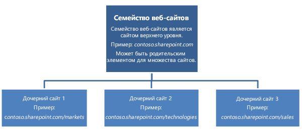 Иерархическая диаграмма семейства веб-сайтов, на которой показан сайт верхнего уровня с дочерними сайтами.