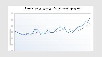 Диаграмма «линия тренда дохода»