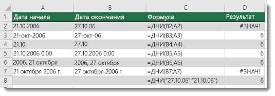 Результаты выполнения различных функций ДНИ