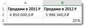 485000 рублей в ячейке A2, 598634 рублей в ячейке B2 и 23% в ячейке B3— процент разности между двумя числами
