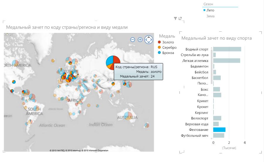 Несколько интерактивных визуализаций в Power View