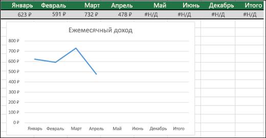 Пример графика, на котором не отображаются значения #Н/Д