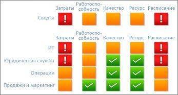Система показателей Reporting Services со статусом проекта