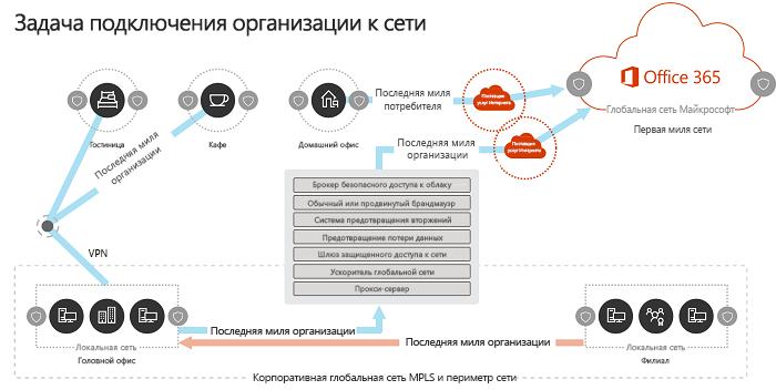 Модель сетевого традиционное предприятия