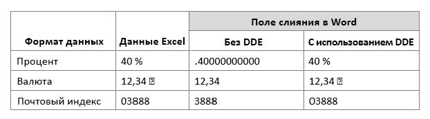 Формат данных Excel в сравнении с полем слияния при использовании DDE и без него