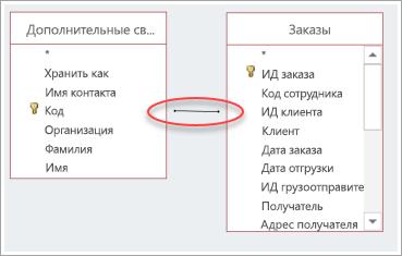 Снимок экрана: соединение между двумя таблицами