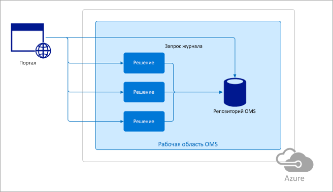 Пример шаблона схемы Azure.