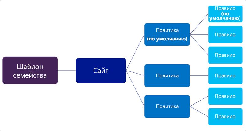 Схема, показывающая несколько политик и правил