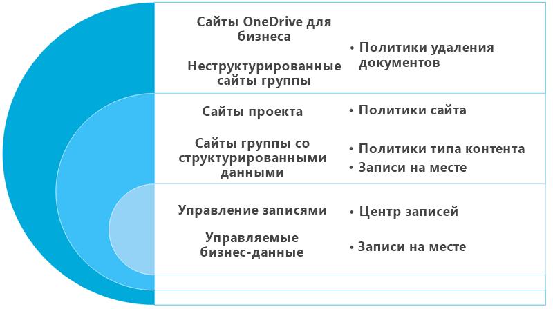 Схема с параметрами хранения для контента сайта