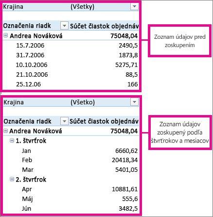 Zoskupenie alebo oddelenie údajov v zostave kontingenčnej tabuľky
