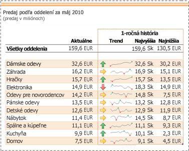 Krivky používané na zobrazenie trendov – údaje o predaji