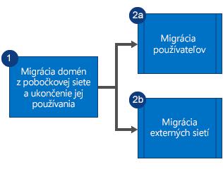 Vývojový diagram znázorňujúci migráciu domén zvedľajšej siete Yammer, po nej ukončenie používania siete anáslednú paralelnú migráciu používateľov aexterných sietí.
