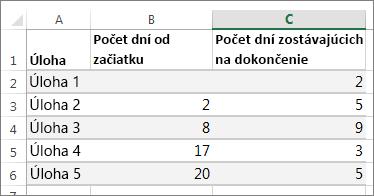 vzorové údaje tabuľky pre Ganttov graf