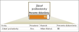 Riadok s údajmi s poliami, šípka, tvar s údajovým pruhom