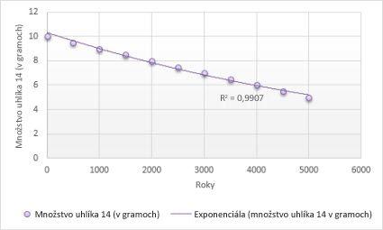 Graf sexponenciálnou trendovou spojnicou