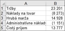 Údaje použité na vytvorenie vodopádového grafu v príklade