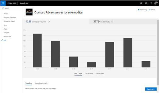 Používanie lokality v službe SharePoint Online