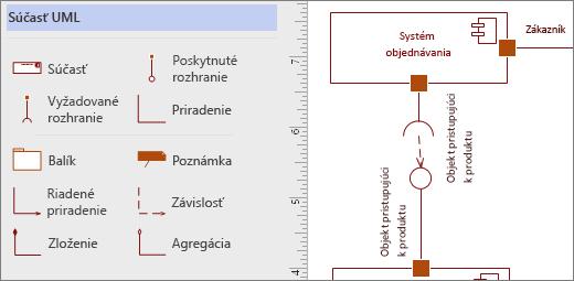 Vzorkovnica UML súčasti a príklady tvarov na stránke