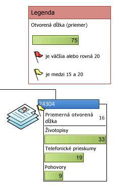 Údajová legenda, ktorá zobrazuje ikony v údajovej grafike