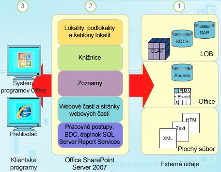 Súčasti štruktúrovaných údajov vSharePointe