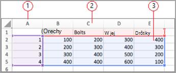 Polia s údajmi v programe Excel