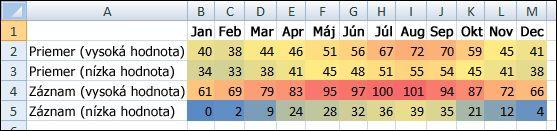 Teplotné údaje s podmieneným formátovaním