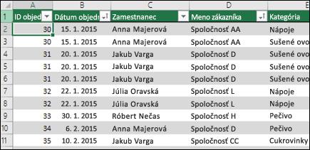 Vzorové údaje v excelovej tabuľke, ktoré sa použijú ako zdroj údajov kontingenčnej tabuľky