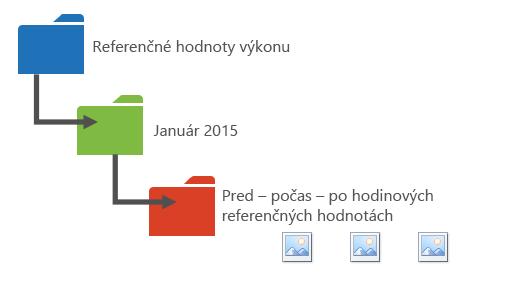 Grafický návrh usporiadania údajov o výkone do priečinkov.