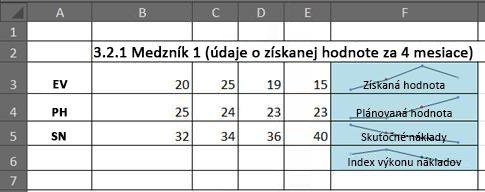 Využitie metódy EVM v Exceli pomocou kriviek