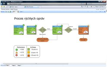 Služba Visio Services umožňuje zobraziť interaktívne diagramy v aplikácii SharePoint