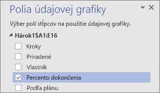 Tabla Polia údajovej grafiky, pole % dokončenia začiarknuté a vybraté