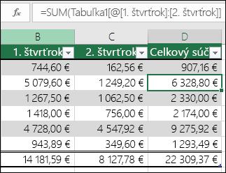 Príklad automatického vyplnenia vzorca a vytvorenia vypočítaného stĺpca v tabuľke