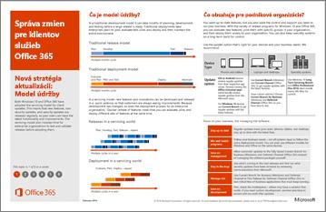 Plagát modelu: Správa zmien pre klientov služieb Office 365