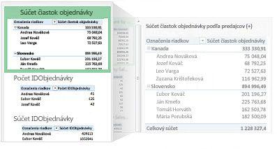 Odporúčané kontingenčné tabuľky pre vaše údaje