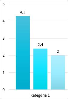 Snímka obrazovky s troma pruhmi v pruhovom grafe, pričom každý z nich obsahuje presné číslo z osi hodnôt v hornej časti panela.  Os hodnôt obsahuje čísla okrúhlych čísel. Kategória 1 sa nachádza pod pruhmi.