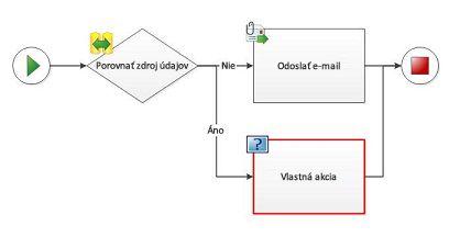 Vlastnú akciu nie je možné pridať do diagramu pracovného postupu.