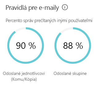 Pravidlá pre e-maily zobrazujú odhad, koľko času trávite odosielaním a čítaním e-mailov
