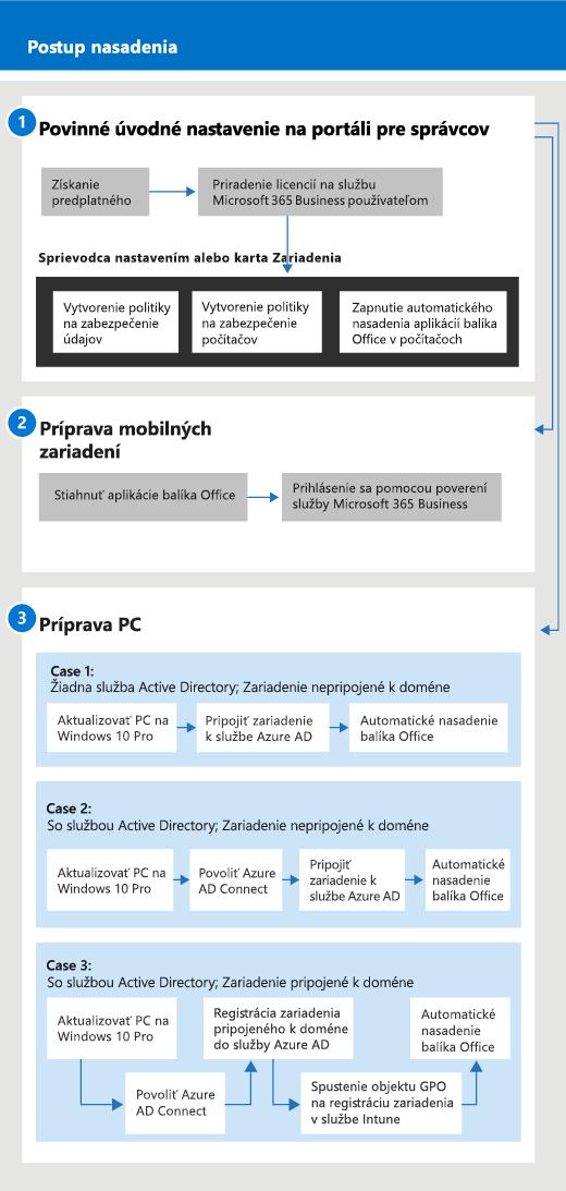 Diagram znázorňujúci tok nastavenia a správy pre správcov a pre používateľa