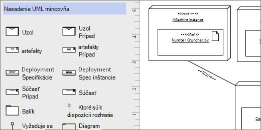 Nasadenie UML vzorkovnice, napríklad tvary na strane