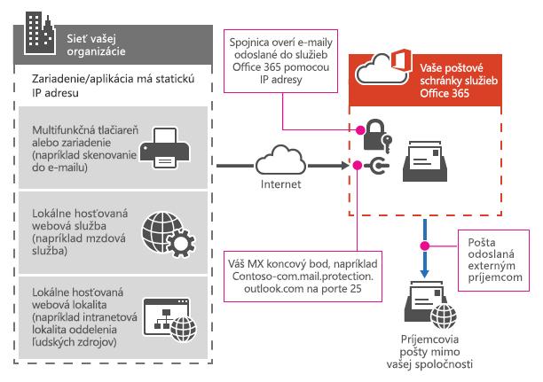 Znázorňuje spôsob pripojenia multifunkčnej tlačiarne k službám Office 365 pomocou prenosu protokolu SMTP.