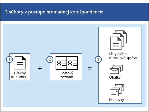 Tri súbory v procese hromadnej korešpondencie, čo predstavuje hlavný dokument a poštový zoznam, ktorý vytvára množiny listov alebo e-mailové správy, obálky alebo menovky.