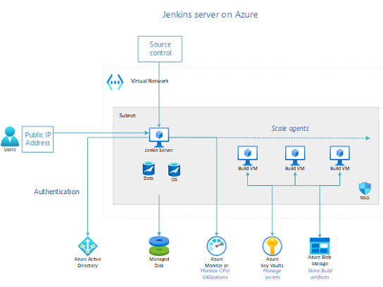 Server Jenkins na platforme Azure.