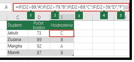 """Zložitý vnorený príkaz IF – vzorec v bunke E2 je =IF(B2>97;""""A+"""";IF(B2>93;""""A"""";IF(B2>89;""""A-"""";IF(B2>87;""""B+"""";IF(B2>83;""""B"""";IF(B2>79;""""B-"""";IF(B2>77;""""C+"""";IF(B2>73;""""C"""";IF(B2>69;""""C-"""";IF(B2>57;""""D+"""";IF(B2>53;""""D"""";IF(B2>49;""""D-"""";""""F""""))))))))))))"""