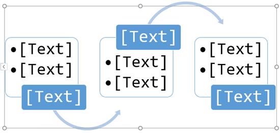 nahraďte zástupné symboly textu krokmi vo vývojovom diagrame.
